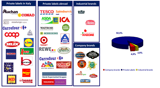 figure-1-revenue-by-brand