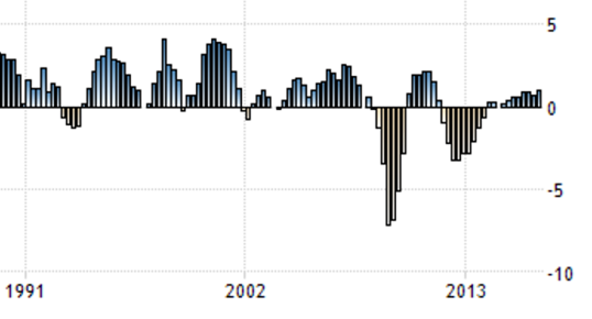 figure-2-italy-gdp