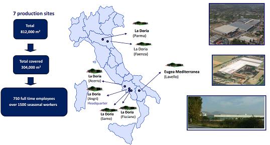figure-3-production-sites