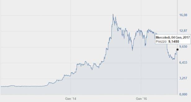 figure-8-la-doria-stock-price